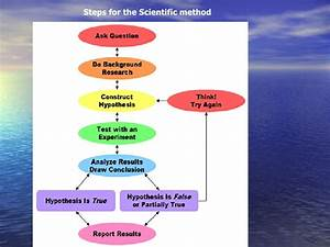 Biology chapter one scientific method new
