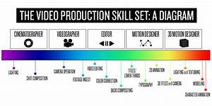 The Video Production Skill Set  A Diagram  U2013 Lucky 9