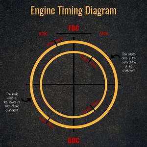 Adjusting Diesel Engine Injection Timing