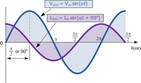 Capacitance Capacitive Reactance Circuit