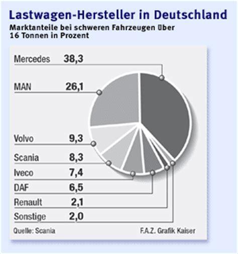Hersteller Deutschland by Bild Zu Nutzfahrzeuge Zielt Auf H 246 Here Marktanteile