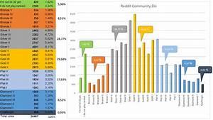 League Of Legends Mmr Berechnen : reddit community elo results of votes leagueoflegends ~ Themetempest.com Abrechnung