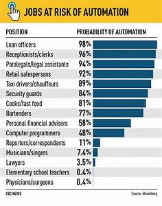 """CBC: """"Automation set for big promotions in white-collar ..."""