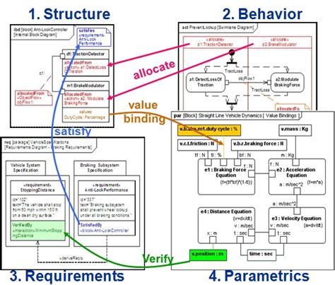 Model Based Systems Engineering Readiness For Complex