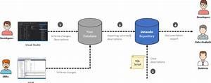 How To Document Sql Server Database Using Visual Studio 2015