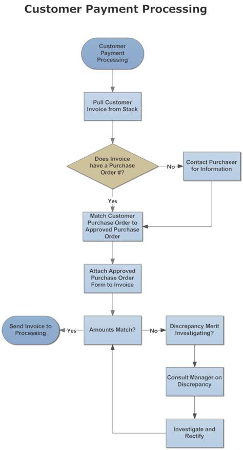 image customer payment process flow process