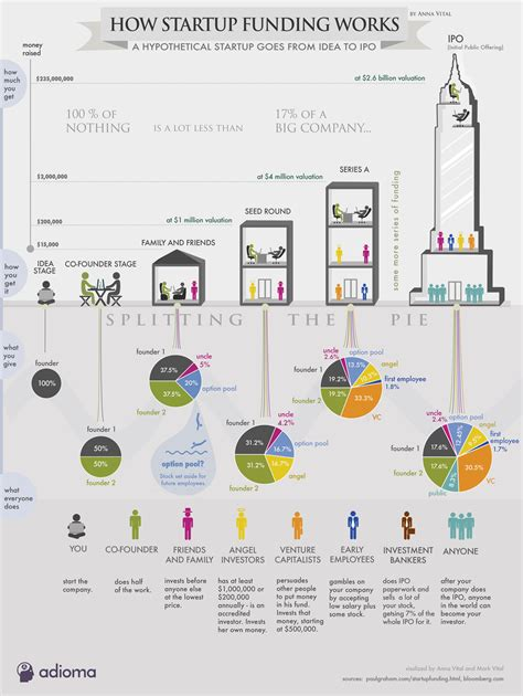 How Startup Funding Works  Infographic. Ohio Drug Treatment Centers Vm Host Server. Vendor Management Compliance. Solar Companies In Colorado Sell Homes Fast. Blue Cross And Blue Shield Nc. Online Medical Coding Degree. Double Bachelor Degree Automatic Phone System. Going Back To School For Physical Therapy. Country Companies Home Insurance