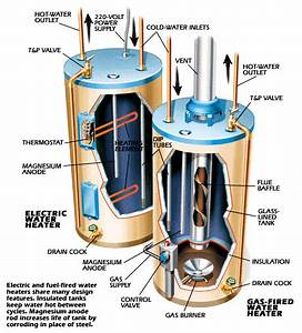 How It Works  Water Heater