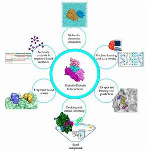 Molecules Free Full Text Evolution Of In Silico