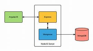 Mean Stack Apps Explained For Java Developers
