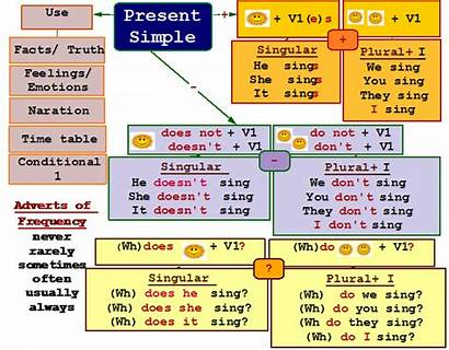 Present Simple Form English Rules Person Spelling