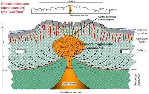 chambre magmatique la divergence des plaques lithosphériques au niveau des