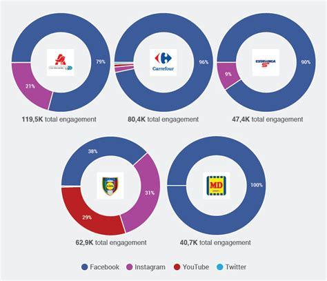 auchan si e social gdo auchan italia è il brand più social davanti a