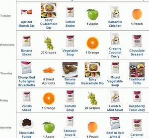 Diet Tips For Weight Loss Fast