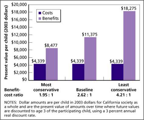 the costs and benefits of universal preschool in 460 | figure1