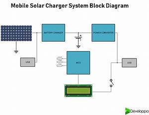 Solar Mobile Charger And Powerbank