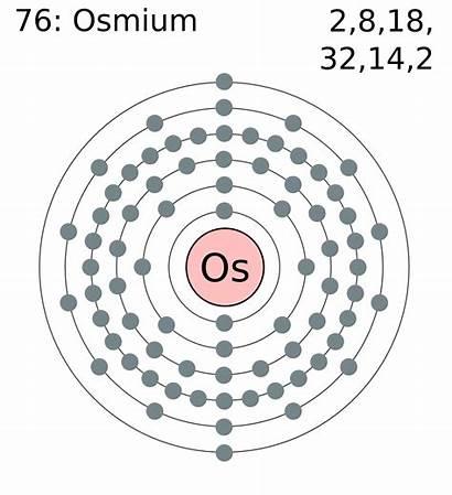 Osmium Shell Electron Commons
