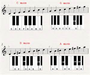 D Major Scale Piano