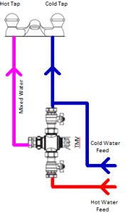 Mixing Valve Diagram by Servicing Of Thermostatic Mixing Valves