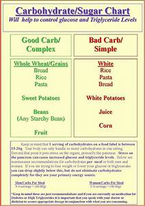 Carbohydrate Counting Chart Free Good Carbs Pictures And Posters Diabetic Carb