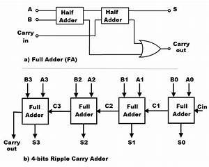 Structure Of Full Adder And 4