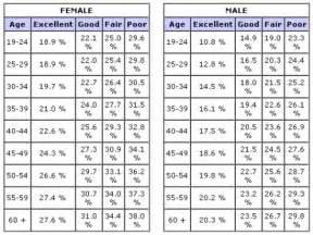 Body Fat Percentage Table