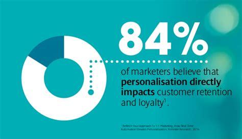 Leverage Personalisation through Marketing