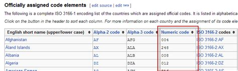 numeric code   iso   countries