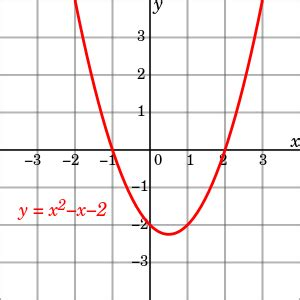 Quadratic Equation Wikipedia