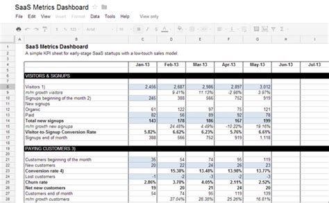 It Kpi Template by Awesome Template With Kpi Dashboard Saas Startups