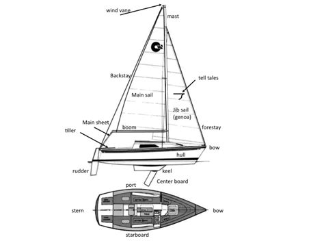 Sailing Boat Lingo by Boat Terms