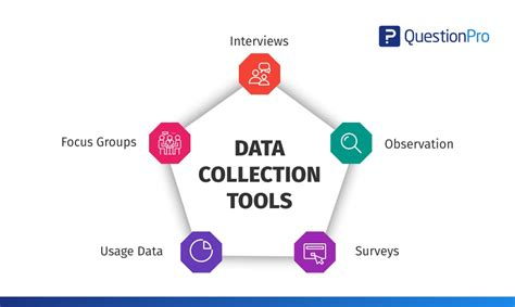 How to use data collection tools for market research ...