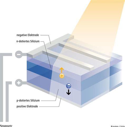 Solarenergie Material Und Funktion Solarzellen by Photovoltaik Funktion Leicht Verst 228 Ndlich Erkl 228 Rung