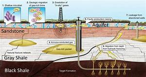 Leaky gas wells — not fracking itself — are polluting ...