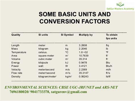national bureau of standards units conversion cbse ugc jrf