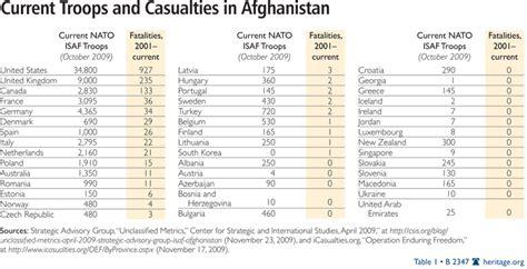nato allies  europe     afghanistan