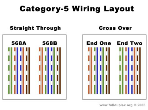 wiring diagram wiring diagram for cat5 cable cat 5e