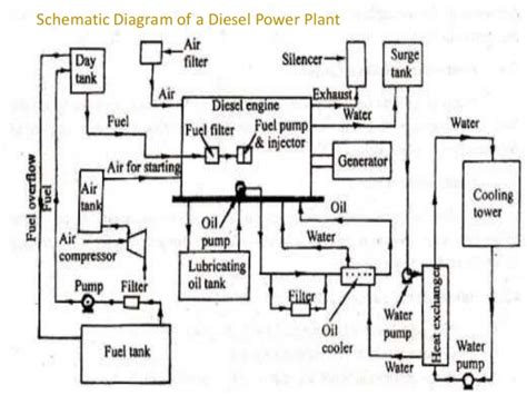 Diesel Generator Power Plant Diagram by Diesel Energy Resources And Power Plants