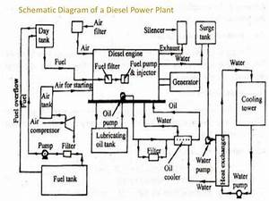 Diesel Energy Resources And Power Plants