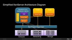 Hypervisor Selection In Apache Cloudstack 4 4
