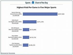 CHART: Here Is What The Highest-Paid Athletes Make Per ...