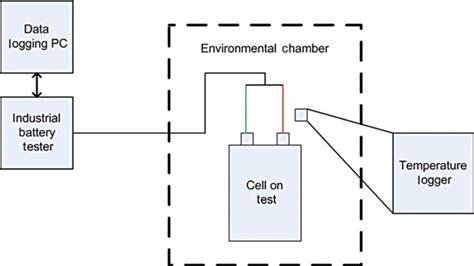 Block Diagram Test Equipment Download Scientific