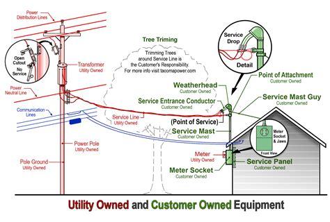 diagram electrical utility pole diagram