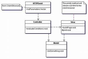 Mvc Class Diagram