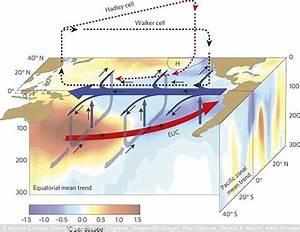 Nasa warns global warming scale is hidden as heat has been ...
