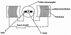 Blog Teknik  U0026 Vokasi  Memperbaiki Motor Penggerak