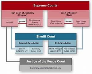 Federal Court Structure Chart Criminal Court System Court Structure Chart Homework
