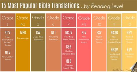 My 5 Favorite Bible Translations (with Reading Levels For