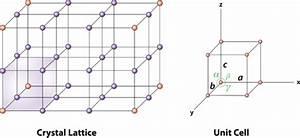 Fcc Unit Cell Diagram