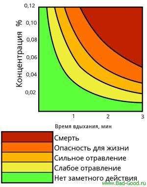 Химия и Химики № 2 и 3 2010. Эксперименты с пропанбутановой смесью. Experiments with PropaneButane Mixture